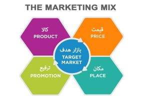آمیخته بازاریابی
